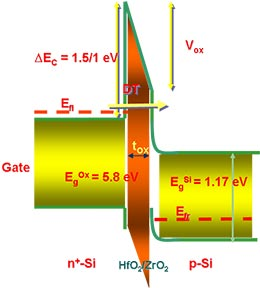 Multiscale Simulation of MOSFETs based on high-k oxides