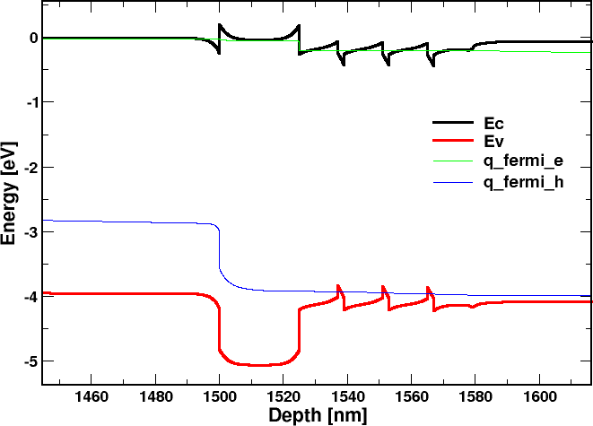 Calculation Of The Electronic And Optical Properties Of An Algangan